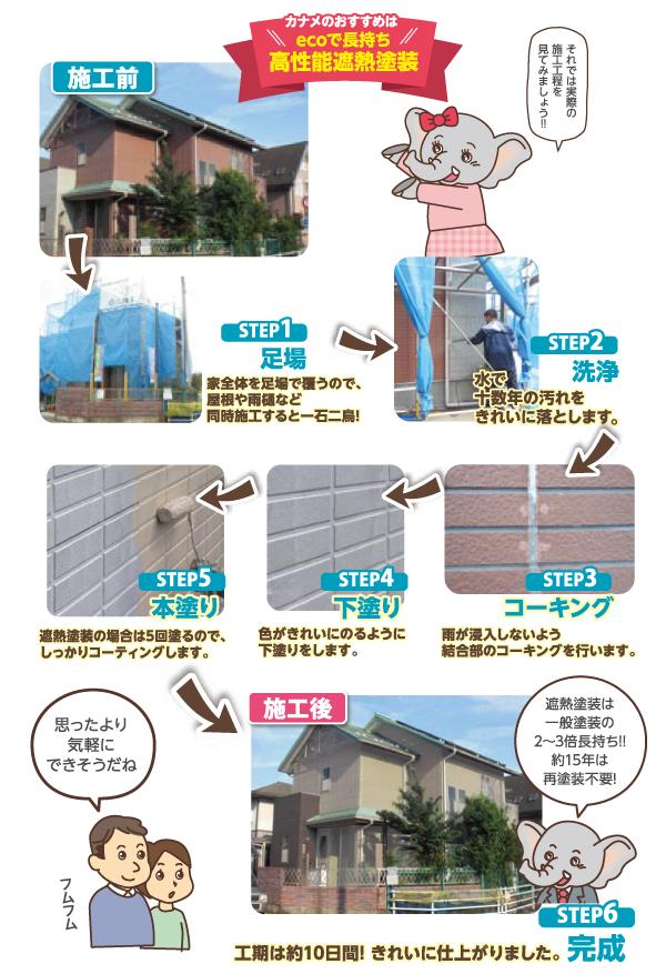 外壁塗装の流れ