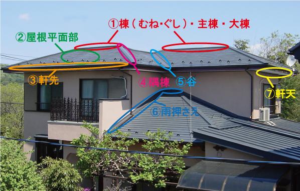 屋根のあの部位、なんて呼ぶの?