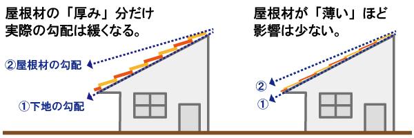 屋根 勾配