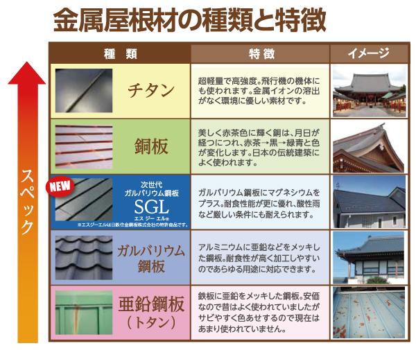 金属屋根の種類と特徴