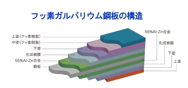 フッ素ガルバリウム鋼板の構造