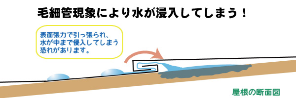 屋根の毛細管現象