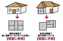 地震に強い建物